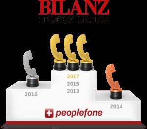 In den Jahren 2013, 2015 und 2017 wurde peoplefone als bester Schweizer Festnetz-Provider ausgezeichnet